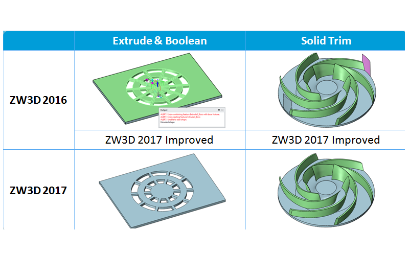 ZW3D CAD Improvements